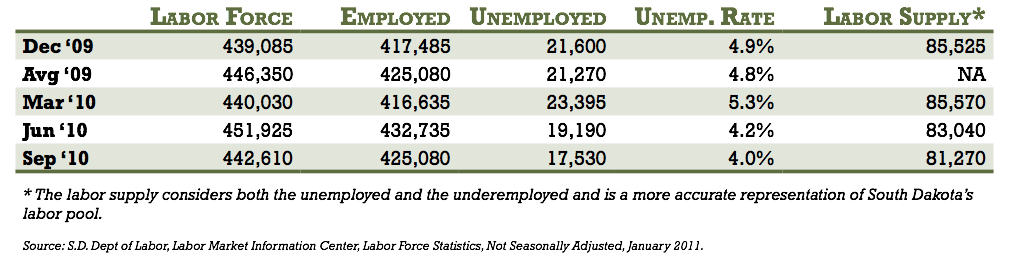labor force facts